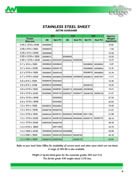 AUSTRAL WRIGHT Stainless Steel Sheet Sizes